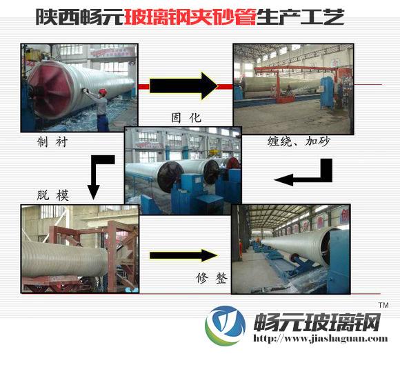 玻璃钢夹砂管生产工艺图